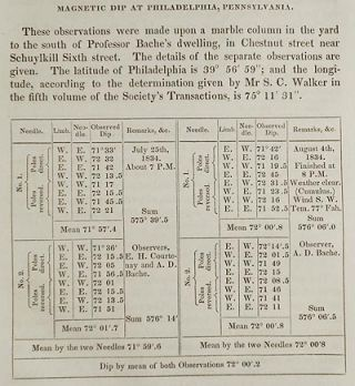 Observations to determine the Magnetic Dip at Baltimore, Philadelphia, New York, West Point, Providence, Springfield and Albany by A.D. Bache [Transactions of the American Philosophical Society, vol. 5 New Series, Article VIII]