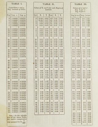 Practical Rule for Calculating, from the Elements in the Nautical Almanac, the Circumstances of an Eclipse of the Sun, for a Particular Place [Transactions of the American Philosophical Society, vol. 5 New Series, Article XIII]